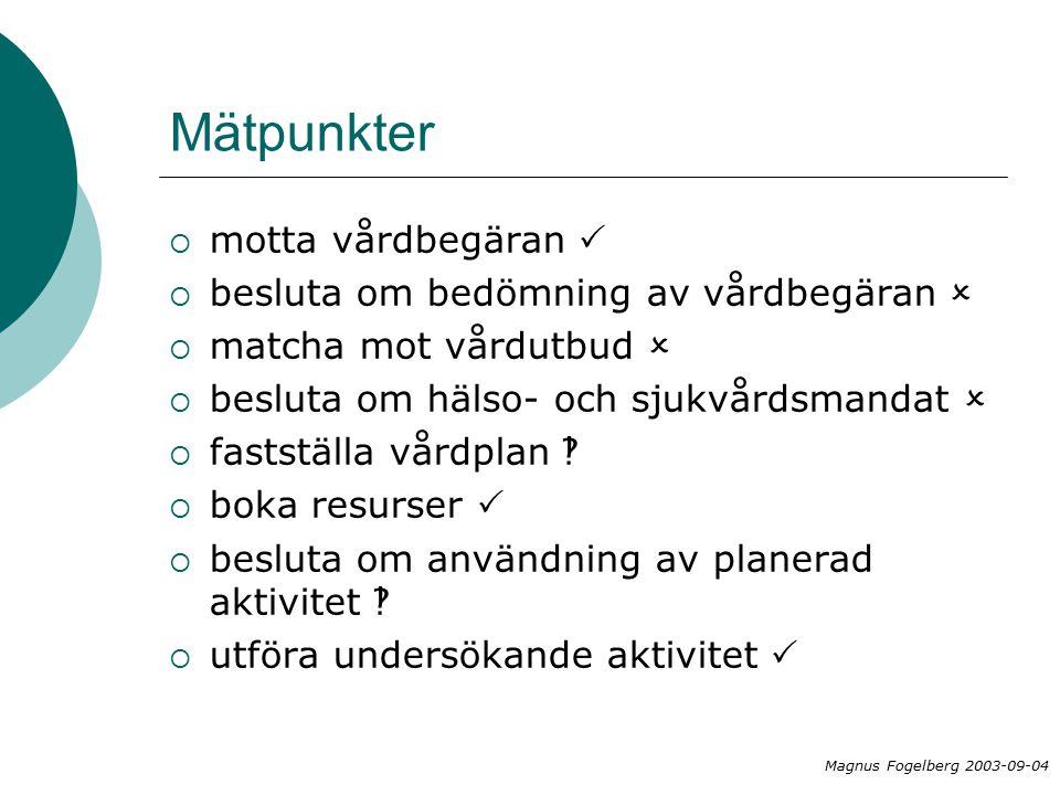 Mätpunkter  motta vårdbegäran   besluta om bedömning av vårdbegäran   matcha mot vårdutbud   besluta om hälso- och sjukvårdsmandat   fastställa vårdplan   boka resurser   besluta om användning av planerad aktivitet   utföra undersökande aktivitet  Magnus Fogelberg 2003-09-04