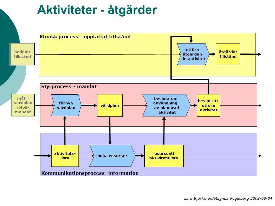 Aktiviteter - åtgärder utföra åtgärdan- de aktivitet vårdplan Klinisk process - uppfattat tillstånd Styrprocess - mandat Kommunikationsprocess- inform