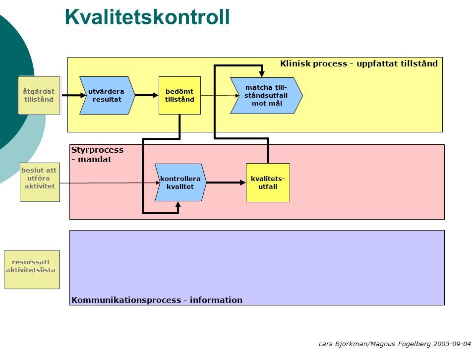 Kvalitetskontroll matcha till- ståndsutfall mot mål kvalitets- utfall Klinisk process - uppfattat tillstånd Styrprocess - mandat Kommunikationsprocess - information kontrollera kvalitet åtgärdat tillstånd beslut att utföra aktivitet resurssatt aktivitetslista utvärdera resultat bedömt tillstånd Lars Björkman/Magnus Fogelberg 2003-09-04