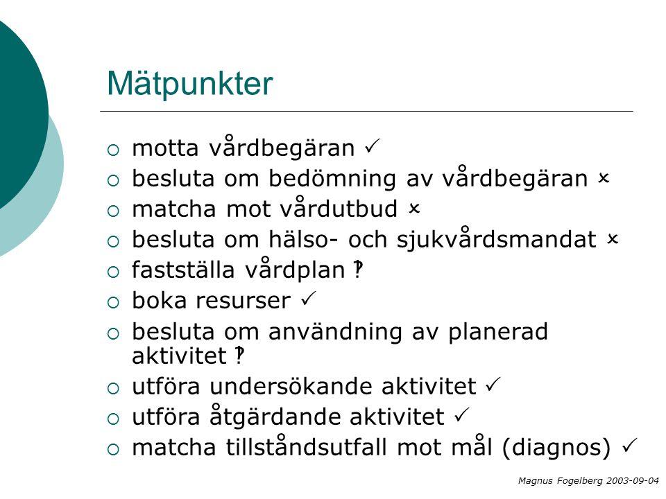 Mätpunkter  motta vårdbegäran   besluta om bedömning av vårdbegäran   matcha mot vårdutbud   besluta om hälso- och sjukvårdsmandat   fastställa vårdplan   boka resurser   besluta om användning av planerad aktivitet   utföra undersökande aktivitet   utföra åtgärdande aktivitet   matcha tillståndsutfall mot mål (diagnos)  Magnus Fogelberg 2003-09-04