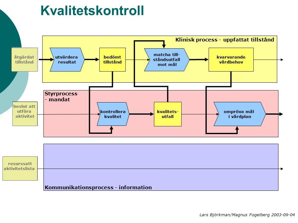 Kvalitetskontroll matcha till- ståndsutfall mot mål kvalitets- utfall Klinisk process - uppfattat tillstånd Styrprocess - mandat Kommunikationsprocess - information kvarvarande vårdbehov kontrollera kvalitet åtgärdat tillstånd beslut att utföra aktivitet ompröva mål i vårdplan resurssatt aktivitetslista utvärdera resultat bedömt tillstånd Lars Björkman/Magnus Fogelberg 2003-09-04
