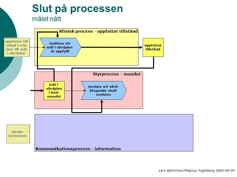 Slut på processen målet nått Klinisk process - uppfattat tillstånd Styrprocess - mandat Kommunikationsprocess - information uppfattat till- stånd i rela- tion till mål i vårdplan besluta att vård- åtagande skall avslutas vårdin- formation bedöma att mål i vårdplan är uppfyllt uppfattat tillstånd mål i vårdplan i HoS- mandat Lars Björkman/Magnus Fogelberg 2003-09-04