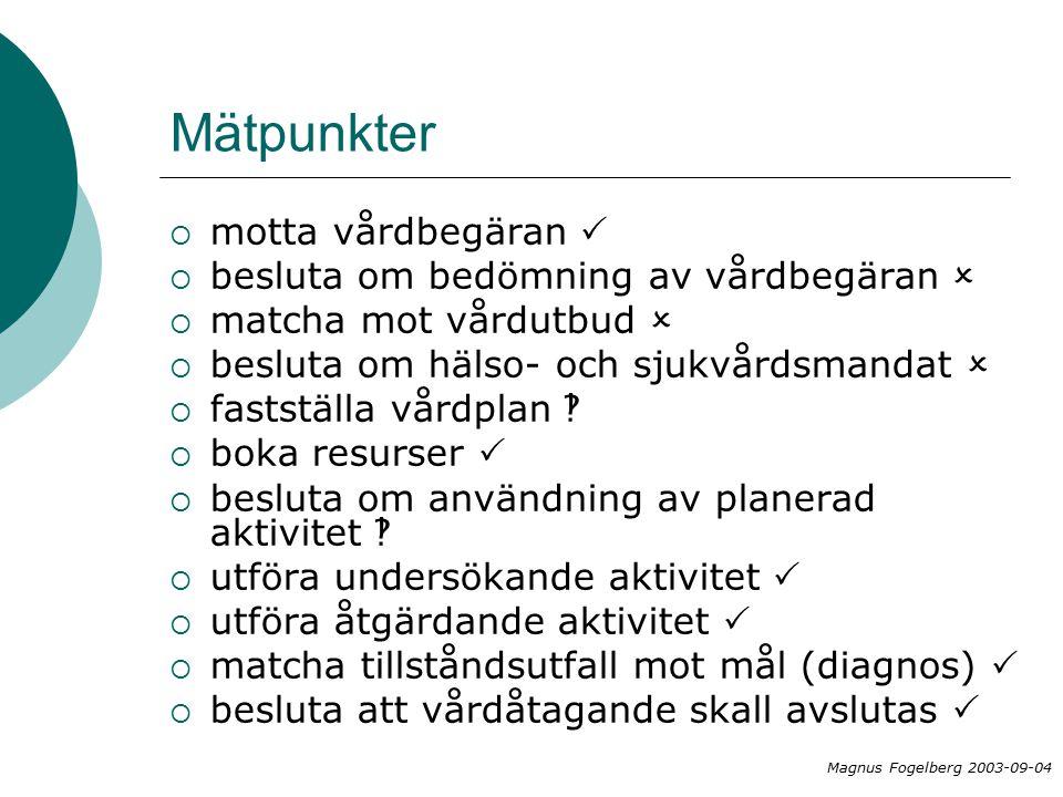 Mätpunkter  motta vårdbegäran   besluta om bedömning av vårdbegäran   matcha mot vårdutbud   besluta om hälso- och sjukvårdsmandat   fastställa vårdplan   boka resurser   besluta om användning av planerad aktivitet   utföra undersökande aktivitet   utföra åtgärdande aktivitet   matcha tillståndsutfall mot mål (diagnos)   besluta att vårdåtagande skall avslutas  Magnus Fogelberg 2003-09-04