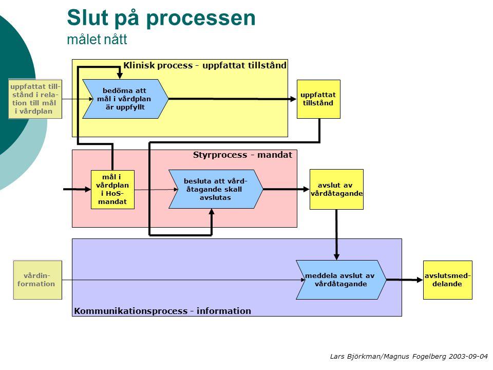 Slut på processen målet nått avslut av vårdåtagande Klinisk process - uppfattat tillstånd Styrprocess - mandat Kommunikationsprocess - information uppfattat till- stånd i rela- tion till mål i vårdplan besluta att vård- åtagande skall avslutas vårdin- formation meddela avslut av vårdåtagande bedöma att mål i vårdplan är uppfyllt uppfattat tillstånd avslutsmed- delande mål i vårdplan i HoS- mandat Lars Björkman/Magnus Fogelberg 2003-09-04