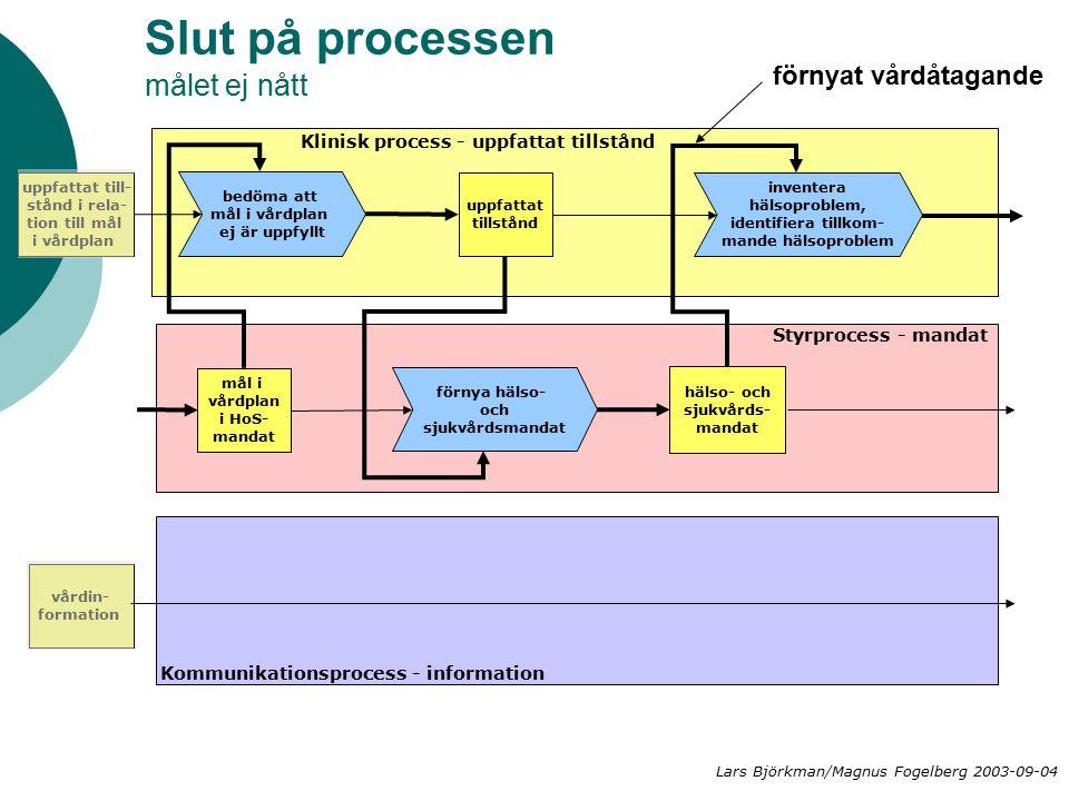 Slut på processen målet ej nått hälso- och sjukvårds- mandat Klinisk process - uppfattat tillstånd Styrprocess - mandat Kommunikationsprocess - inform