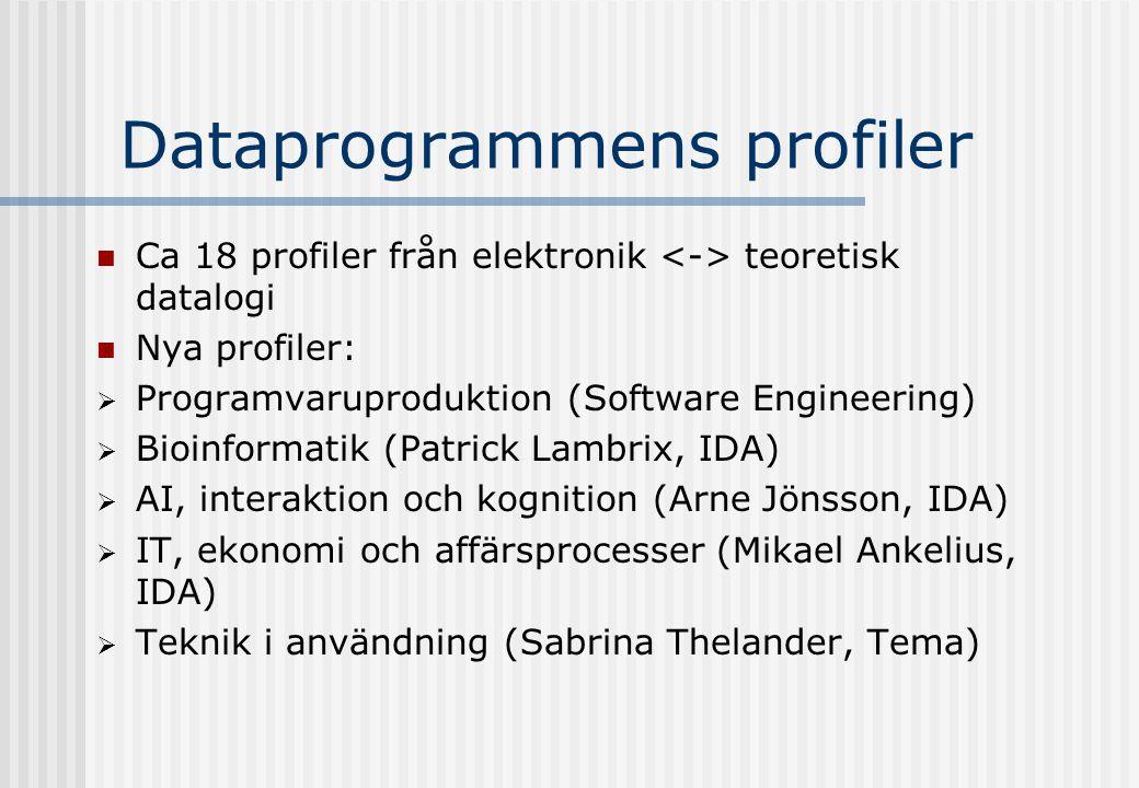 Dataprogrammens profiler Ca 18 profiler från elektronik teoretisk datalogi Nya profiler:  Programvaruproduktion (Software Engineering)  Bioinformatik (Patrick Lambrix, IDA)  AI, interaktion och kognition (Arne Jönsson, IDA)  IT, ekonomi och affärsprocesser (Mikael Ankelius, IDA)  Teknik i användning (Sabrina Thelander, Tema)