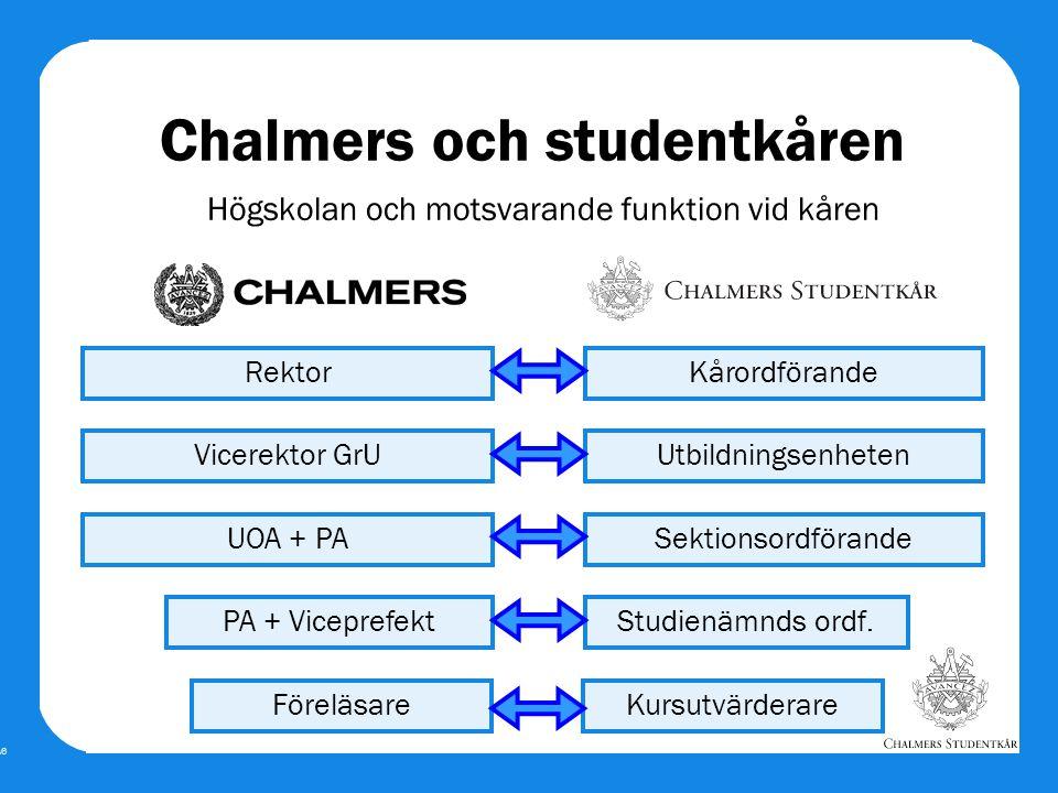 Bild A6 Rektor Chalmers och studentkåren Högskolan och motsvarande funktion vid kåren Vicerektor GrU UOA + PA PA + Viceprefekt Kårordförande Utbildnin