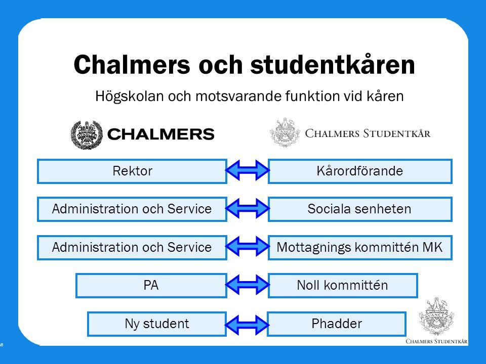 Bild A6 Rektor Chalmers och studentkåren Högskolan och motsvarande funktion vid kåren Administration och Service PA Kårordförande Sociala senheten Mot