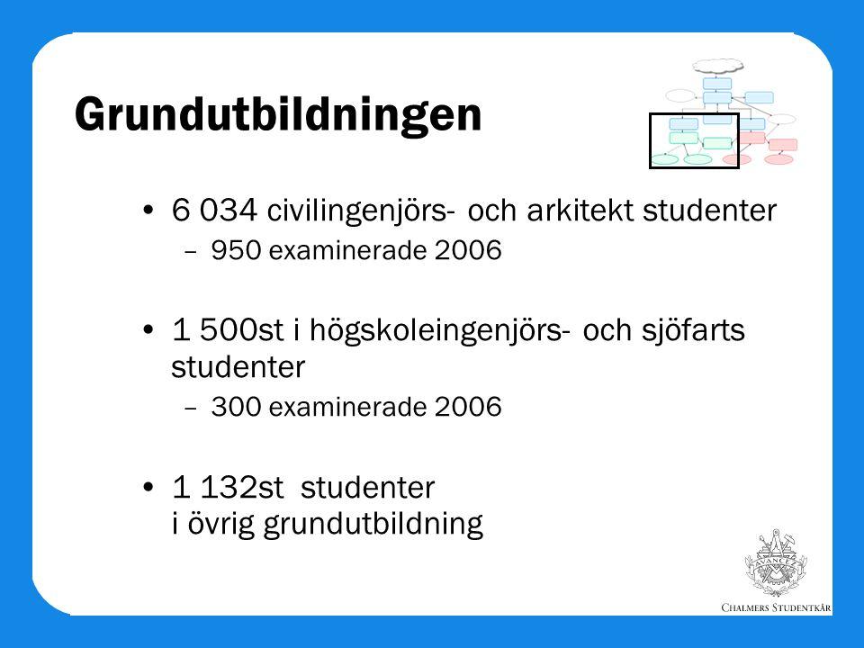Grundutbildningen 6 034 civilingenjörs- och arkitekt studenter –950 examinerade 2006 1 500st i högskoleingenjörs- och sjöfarts studenter –300 examiner