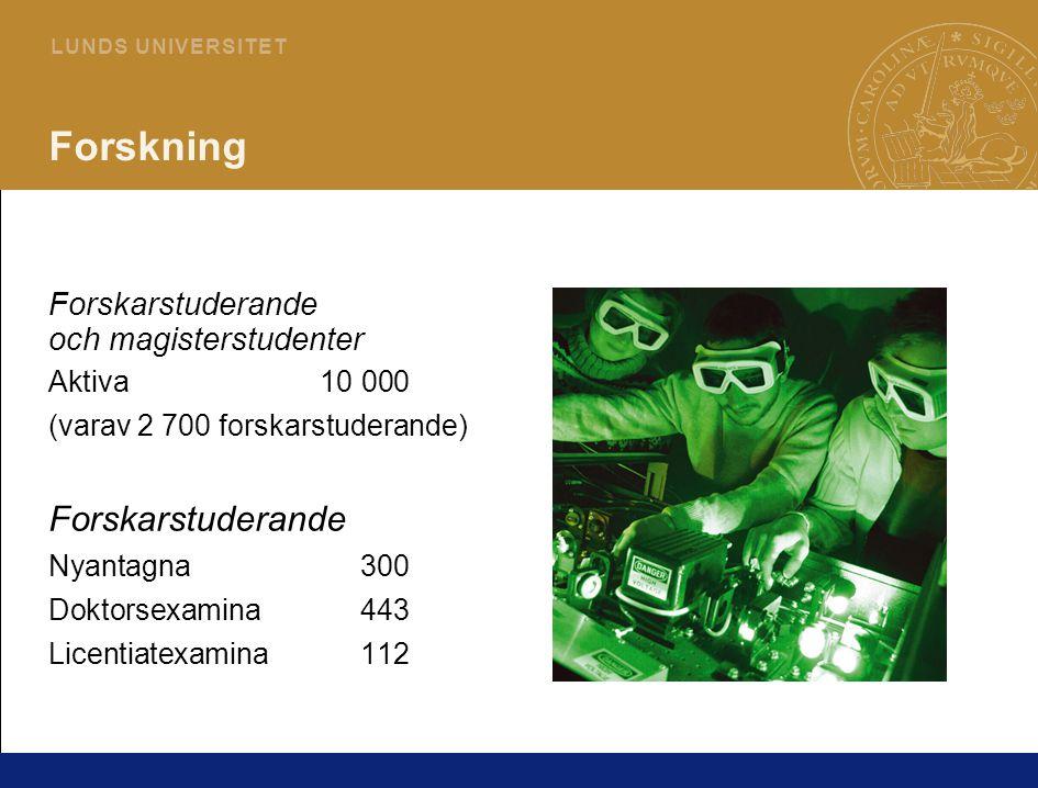 9 L U N D S U N I V E R S I T E T Forskning Forskarstuderande och magisterstudenter Aktiva10 000 (varav 2 700 forskarstuderande) Forskarstuderande Nyantagna300 Doktorsexamina443 Licentiatexamina112