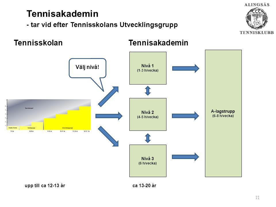 Tennisakademin - tar vid efter Tennisskolans Utvecklingsgrupp upp till ca 12-13 årca 13-20 år Nivå 1 (1-3 h/vecka) A-lagstrupp (6-8 h/vecka) 11 Nivå 2 (4-5 h/vecka) Nivå 3 (6 h/vecka) Tennisskolan Tennisakademin Välj nivå!