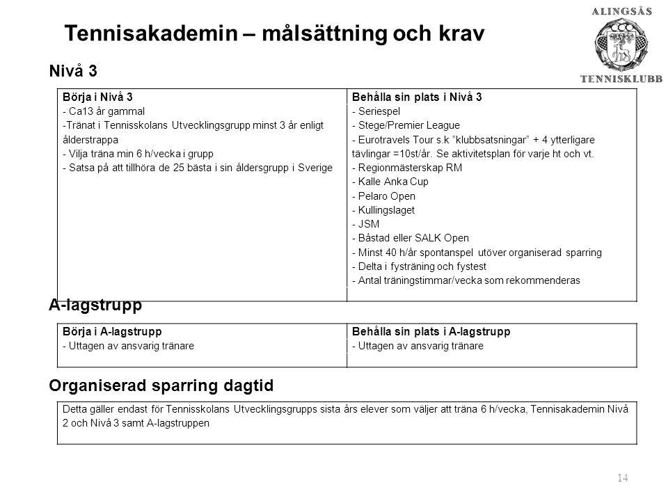 Tennisakademin – målsättning och krav Nivå 3 A-lagstrupp Organiserad sparring dagtid 14 Börja i Nivå 3Behålla sin plats i Nivå 3 - Ca13 år gammal -Tränat i Tennisskolans Utvecklingsgrupp minst 3 år enligt ålderstrappa - Vilja träna min 6 h/vecka i grupp - Satsa på att tillhöra de 25 bästa i sin åldersgrupp i Sverige - Seriespel - Stege/Premier League - Eurotravels Tour s.k klubbsatsningar + 4 ytterligare tävlingar =10st/år.