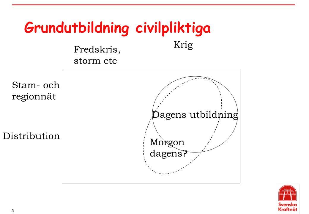 3 Grundutbildning civilpliktiga Distribution Krig Stam- och regionnät Fredskris, storm etc Dagens utbildning Morgon dagens?