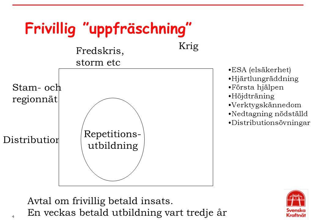 """4 Frivillig """"uppfräschning"""" Distribution Stam- och regionnät Fredskris, storm etc Krig Repetitions- utbildning ESA (elsäkerhet) Hjärtlungräddning Förs"""
