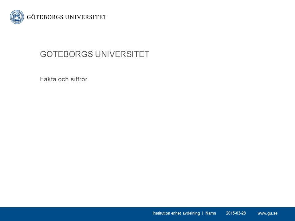 www.gu.se2015-03-28Institution enhet avdelning | Namn Personal 5 335 anställda 4 750 heltidstjänster varav 2 500 lärare/forskare/doktorander 457 professorer 1 784 administrativ/teknisk personal