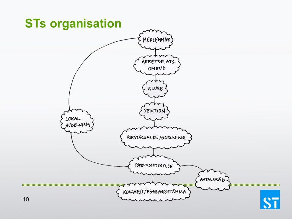 10 STs organisation