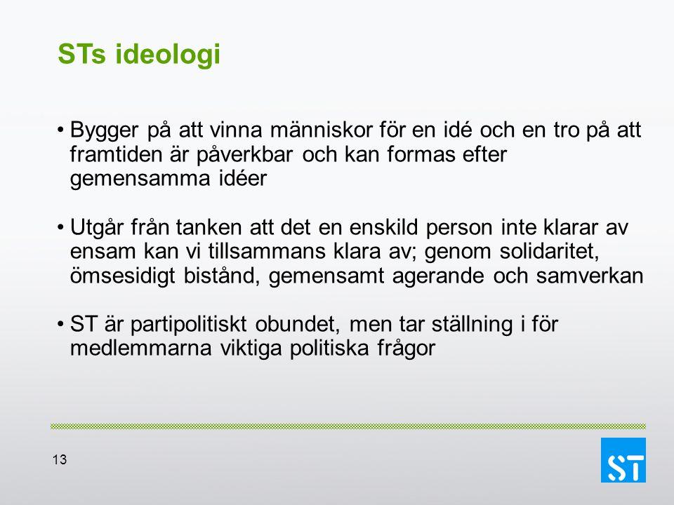 13 STs ideologi Bygger på att vinna människor för en idé och en tro på att framtiden är påverkbar och kan formas efter gemensamma idéer Utgår från tan