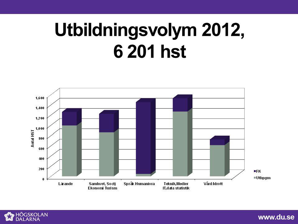 Utbildningsvolym 2012, 6 201 hst