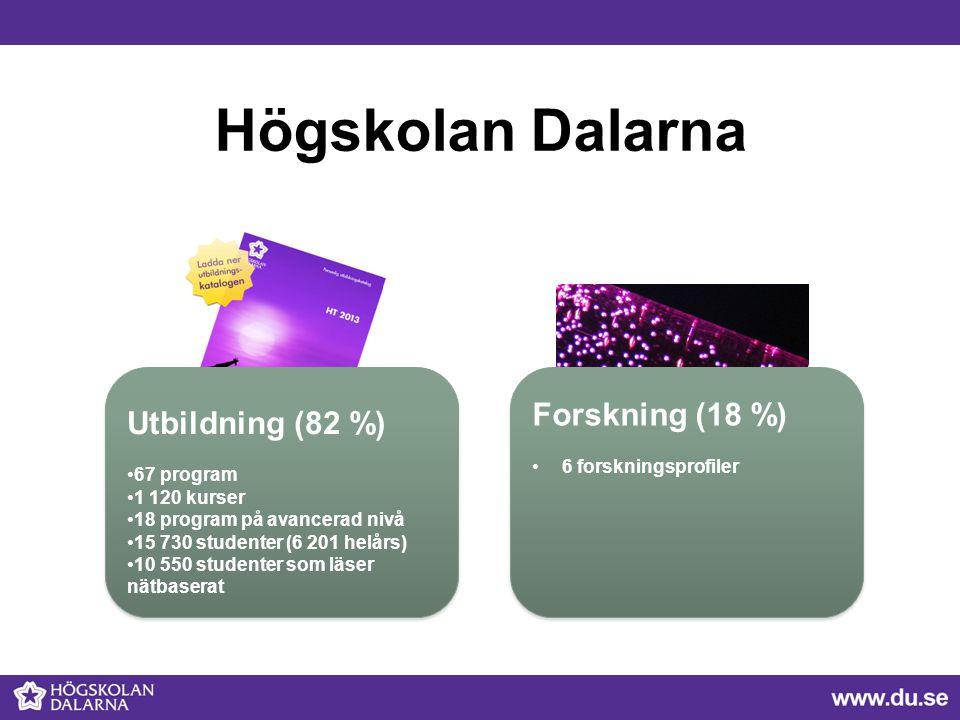 Högskolan Dalarna Utbildning (82 %) 67 program 1 120 kurser 18 program på avancerad nivå 15 730 studenter (6 201 helårs) 10 550 studenter som läser nä