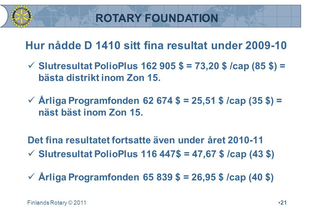 ROTARY FOUNDATION Hur nådde D 1410 sitt fina resultat under 2009-10 Slutresultat PolioPlus 162 905 $ = 73,20 $ /cap (85 $) = bästa distrikt inom Zon 1