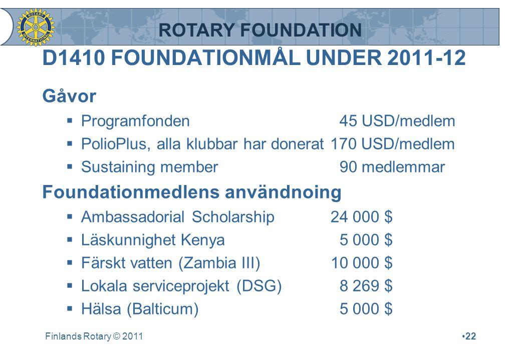 ROTARY FOUNDATION D1410 FOUNDATIONMÅL UNDER 2011-12 Gåvor  Programfonden 45 USD/medlem  PolioPlus, alla klubbar har donerat 170 USD/medlem  Sustain