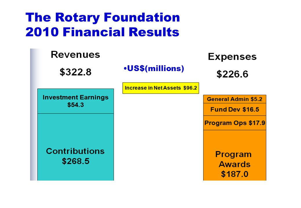 Matches contributions raised by Rotary clubs and districts for international service projects involving Rotary clubs in two or more countriesMatches contributions raised by Rotary clubs and districts for international service projects involving Rotary clubs in two or more countries Over US$335 million spent on 29,000 grants in 199 countries since 1965Over US$335 million spent on 29,000 grants in 199 countries since 1965 Grants Grants Matching Matching