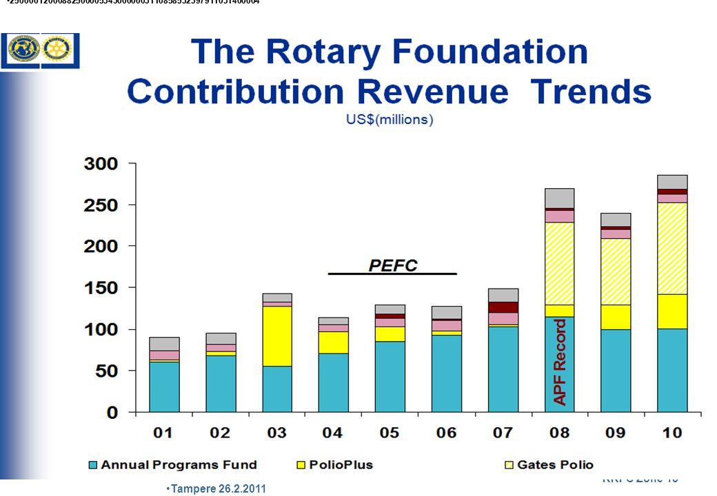 Polio Plus 53% General administration 2% Humanitarian 23% Educational 13% Fund develop.