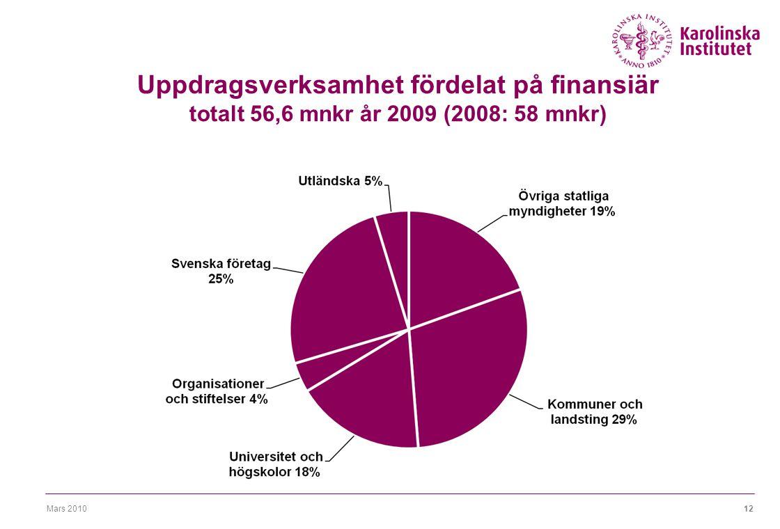 Mars 201012 Uppdragsverksamhet fördelat på finansiär totalt 56,6 mnkr år 2009 (2008: 58 mnkr)