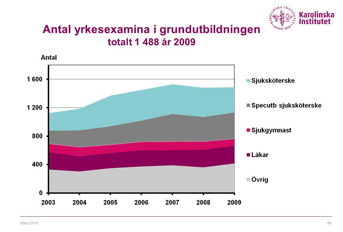 Mars 201013 Antal yrkesexamina i grundutbildningen totalt 1 488 år 2009