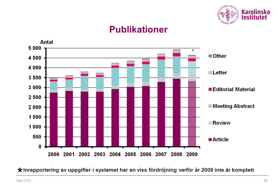 Mars 201021 Publikationer Inrapportering av uppgifter i systemet har en viss fördröjning varför år 2009 inte är komplett *