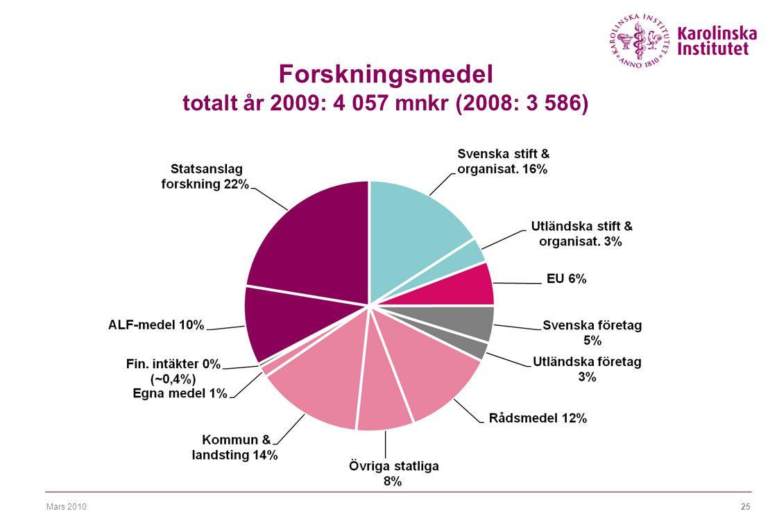 Mars 201025 Forskningsmedel totalt år 2009: 4 057 mnkr (2008: 3 586)