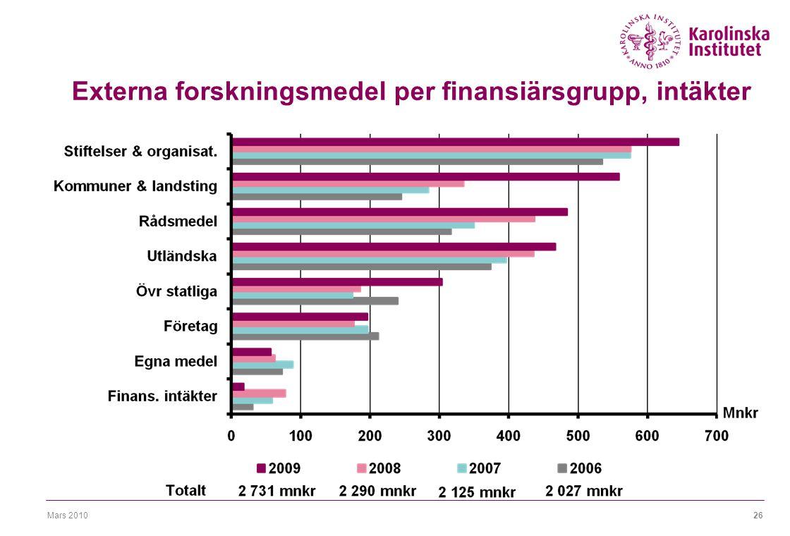 Mars 201026 Externa forskningsmedel per finansiärsgrupp, intäkter