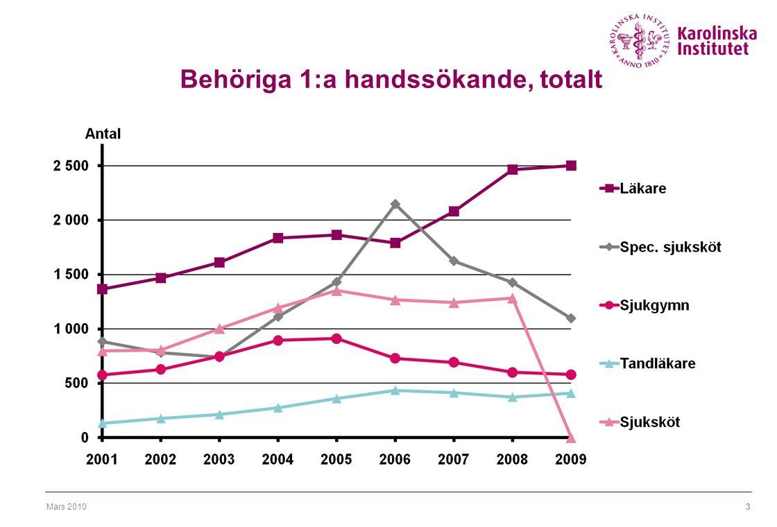 Mars 20103 Behöriga 1:a handssökande, totalt