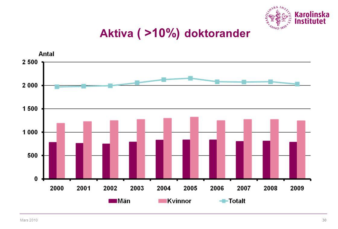 Mars 201030 Aktiva ( >10%) doktorander