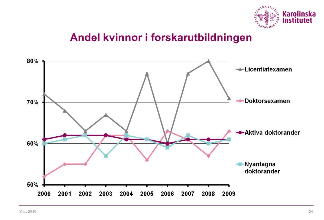 Mars 201034 Andel kvinnor i forskarutbildningen