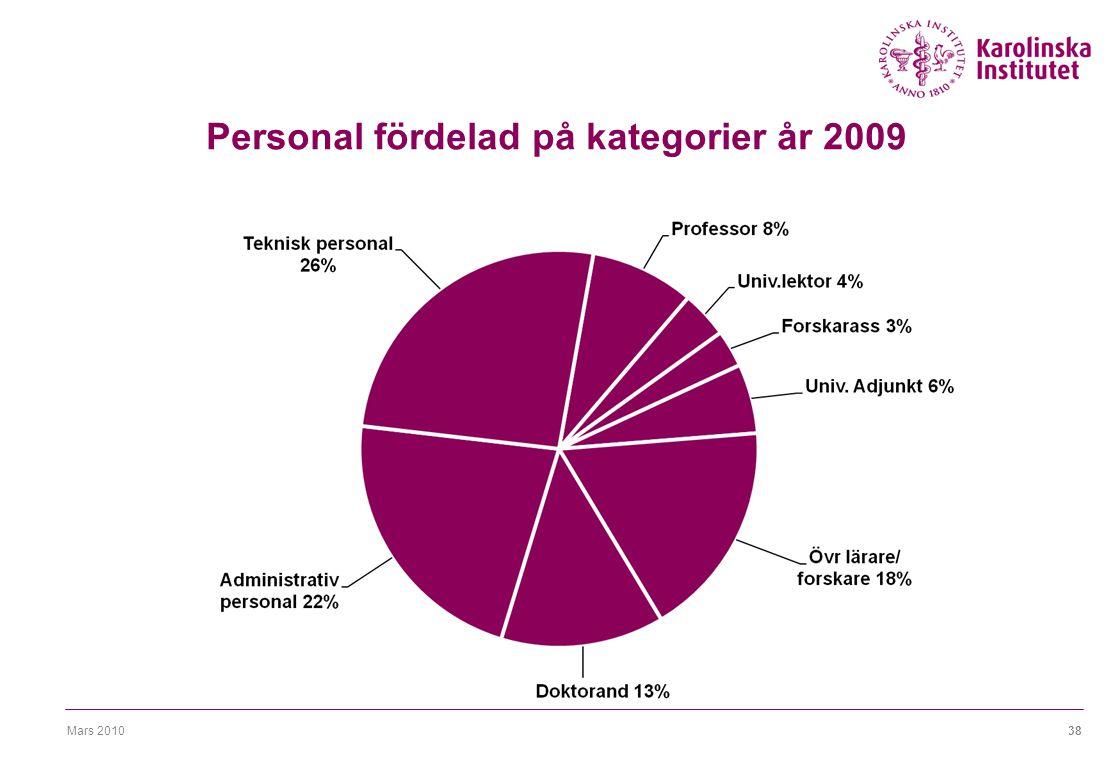 Mars 201038 Personal fördelad på kategorier år 2009