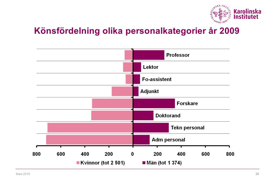 Mars 201039 Könsfördelning olika personalkategorier år 2009