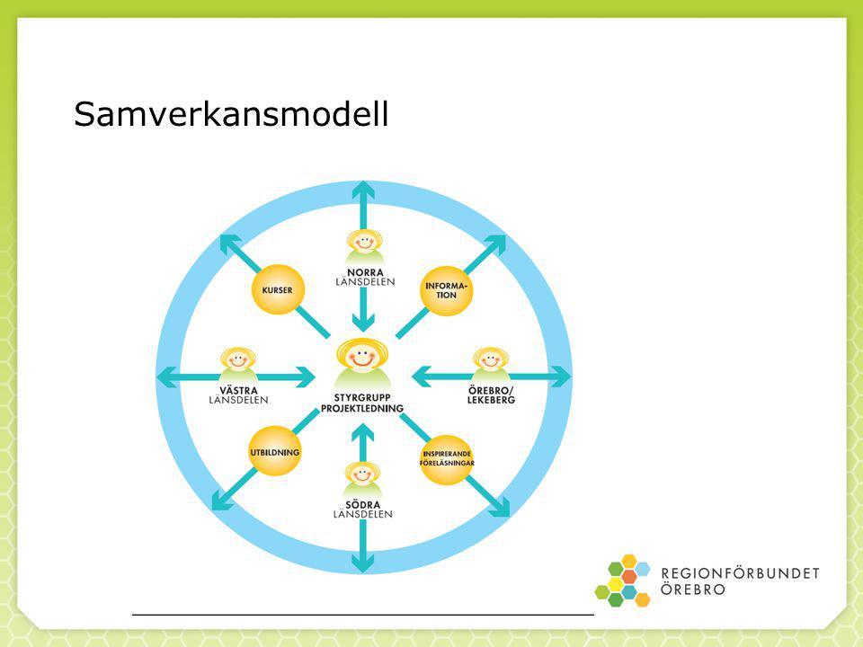 Samverkansmodell