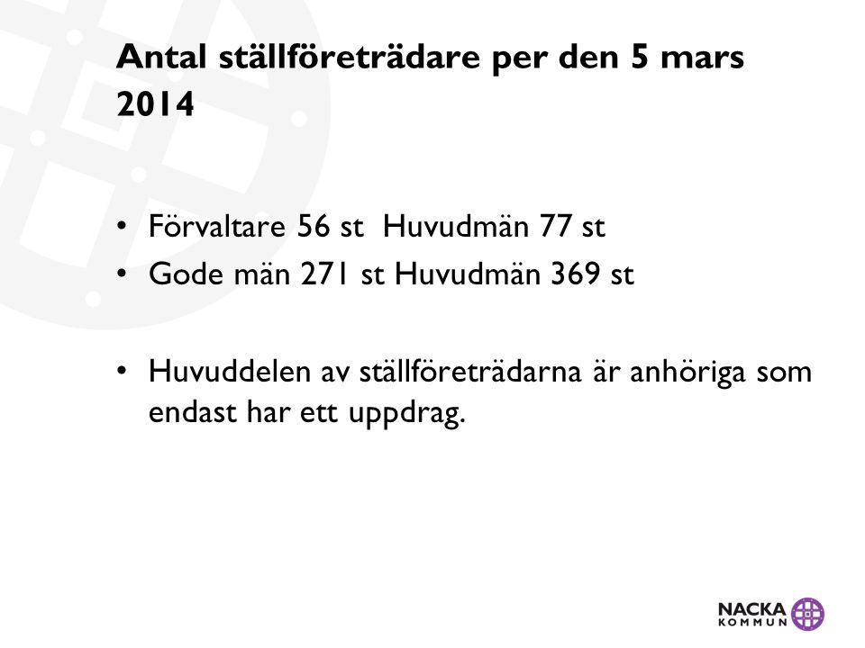 Antal ställföreträdare per den 5 mars 2014 Förvaltare 56 st Huvudmän 77 st Gode män 271 st Huvudmän 369 st Huvuddelen av ställföreträdarna är anhöriga som endast har ett uppdrag.