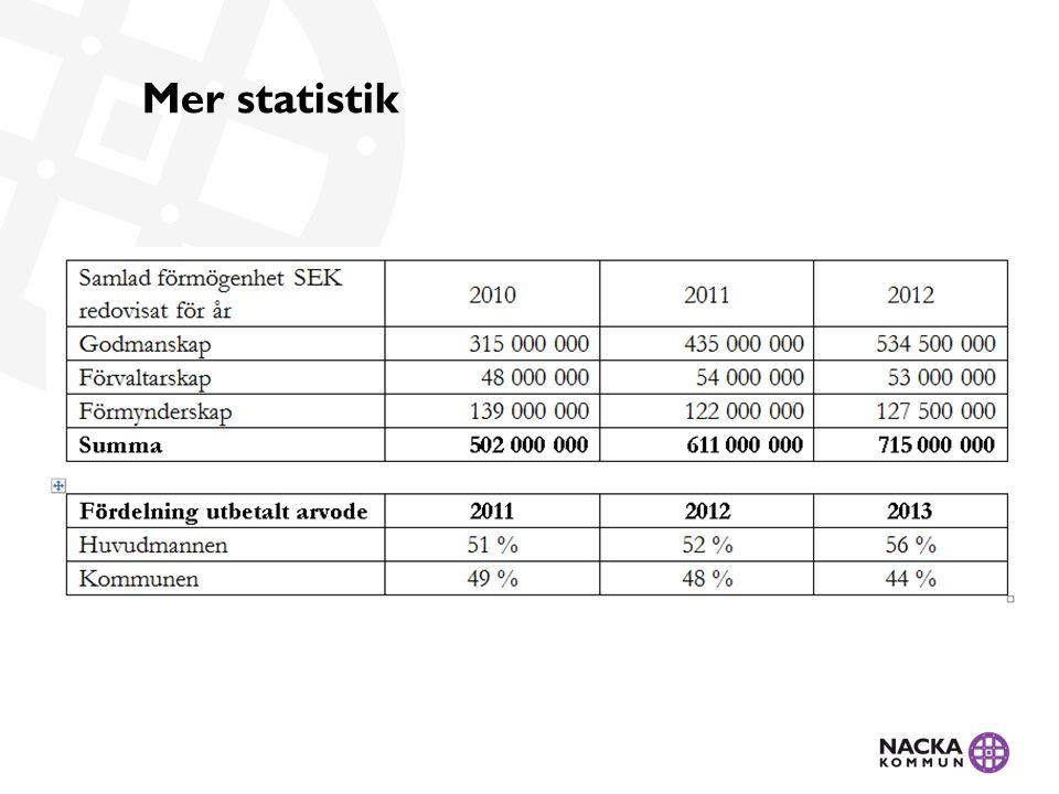 Mer statistik