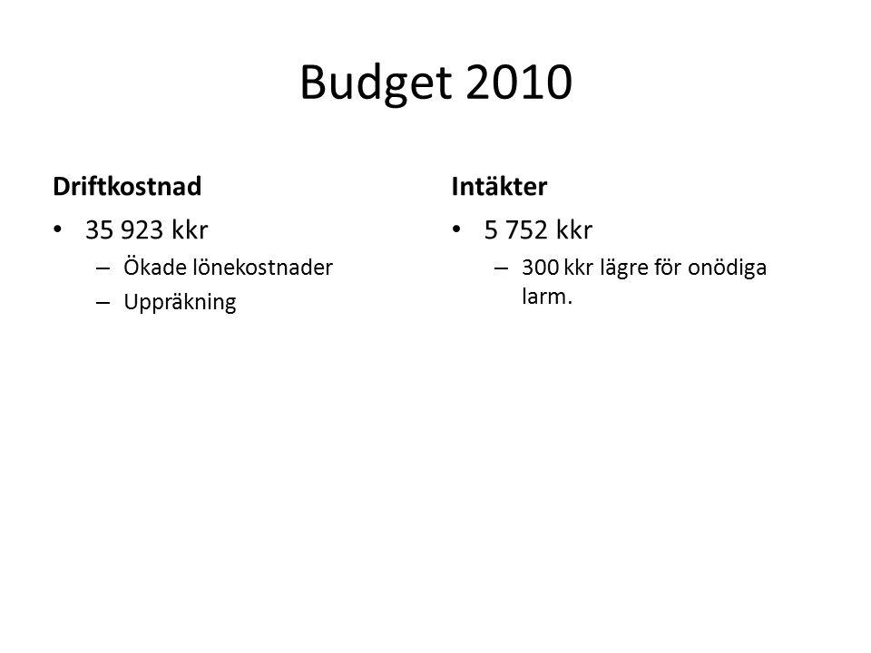 Budget 2010 Driftkostnad 35 923 kkr – Ökade lönekostnader – Uppräkning Intäkter 5 752 kkr – 300 kkr lägre för onödiga larm.