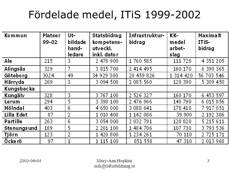 2003-06-04Mary-Ann Hopkins mih@GRutbildning.to 3 Fördelade medel, ITiS 1999-2002