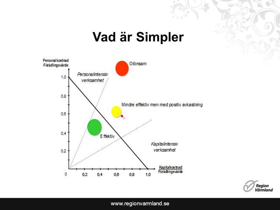 www.regionvarmland.se Vad är Simpler