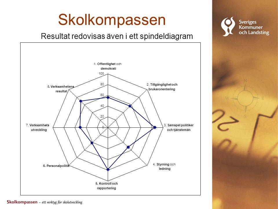 Skolkompassen Resultat redovisas även i ett spindeldiagram