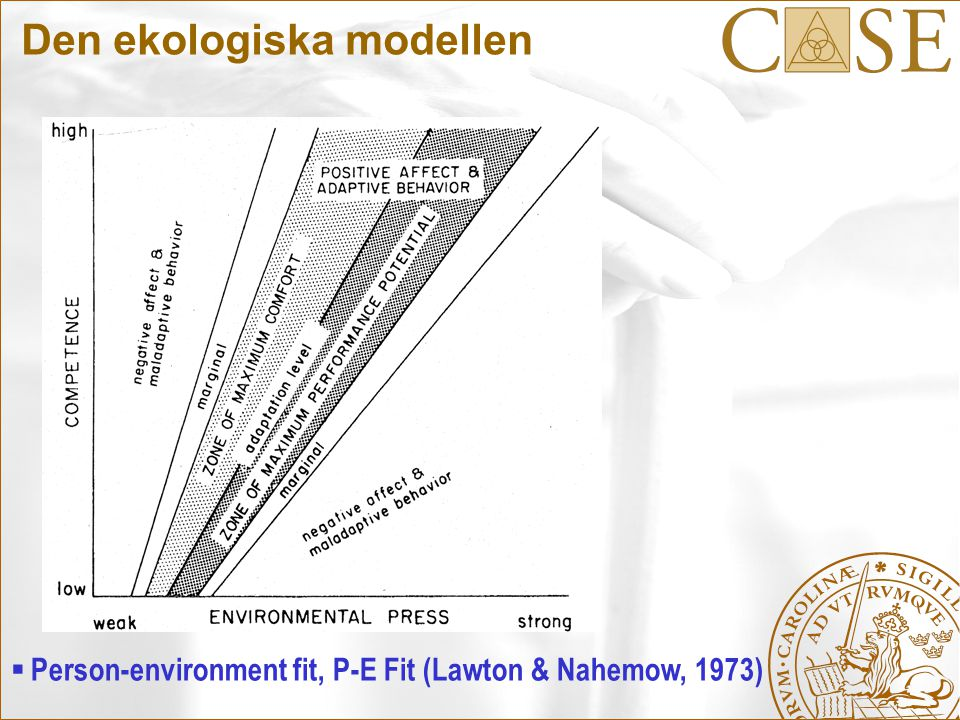 Den ekologiska modellen  Person-environment fit, P-E Fit (Lawton & Nahemow, 1973)