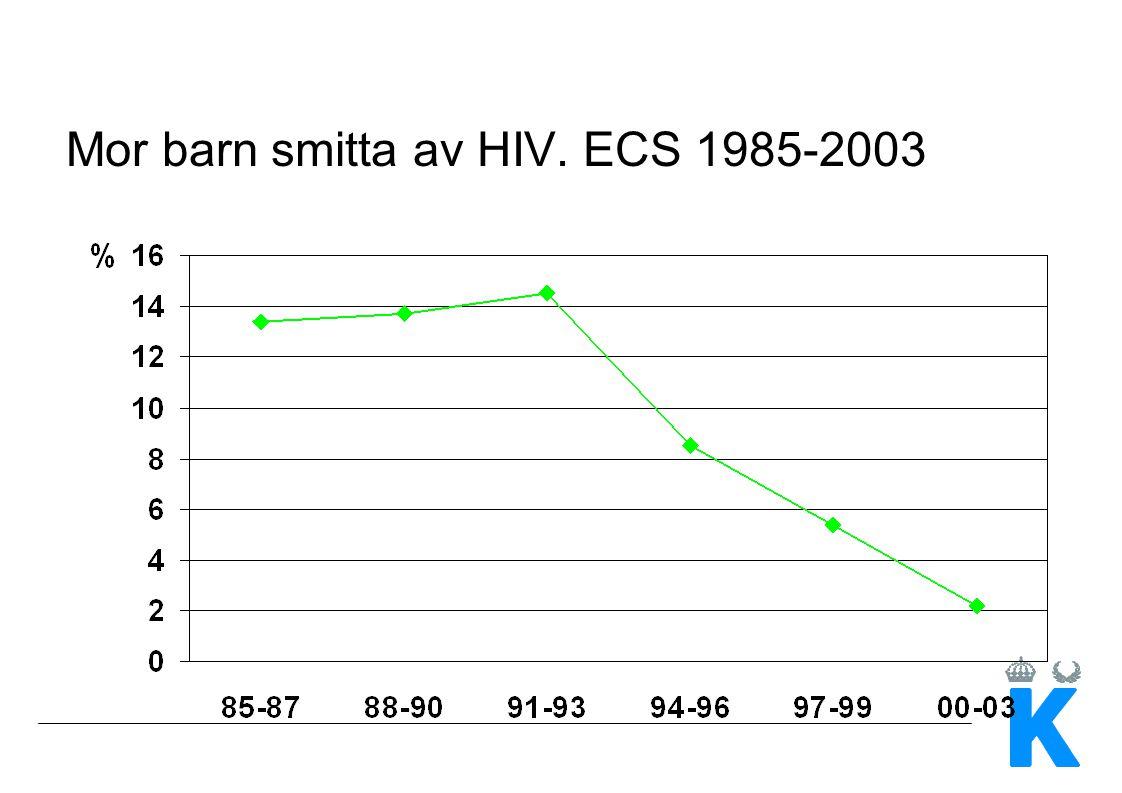 Mor-barn transmission av HIV-1 i Sverige - barn följda prospektivt från födelsen (april 2007) FödelseårAntal Infekterade% _______________________________________________ 1985 - 1993 862226 1994 - 1998 87 5 6 1999 - 2003 172 1 0,6 2004 - 2006* 91 0 0 ________________________________________________ Total43628 6 *minst 6 mån uppföljningstid med neg PCR