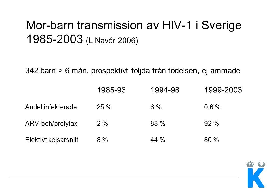 Mor-barn transmission av HIV-1 i Sverige 1985-2003 (L Navér 2006) 342 barn > 6 mån, prospektivt följda från födelsen, ej ammade 1985-931994-981999-2003 Andel infekterade25 %6 %0.6 % ARV-beh/profylax2 %88 %92 % Elektivt kejsarsnitt 8 %44 %80 %