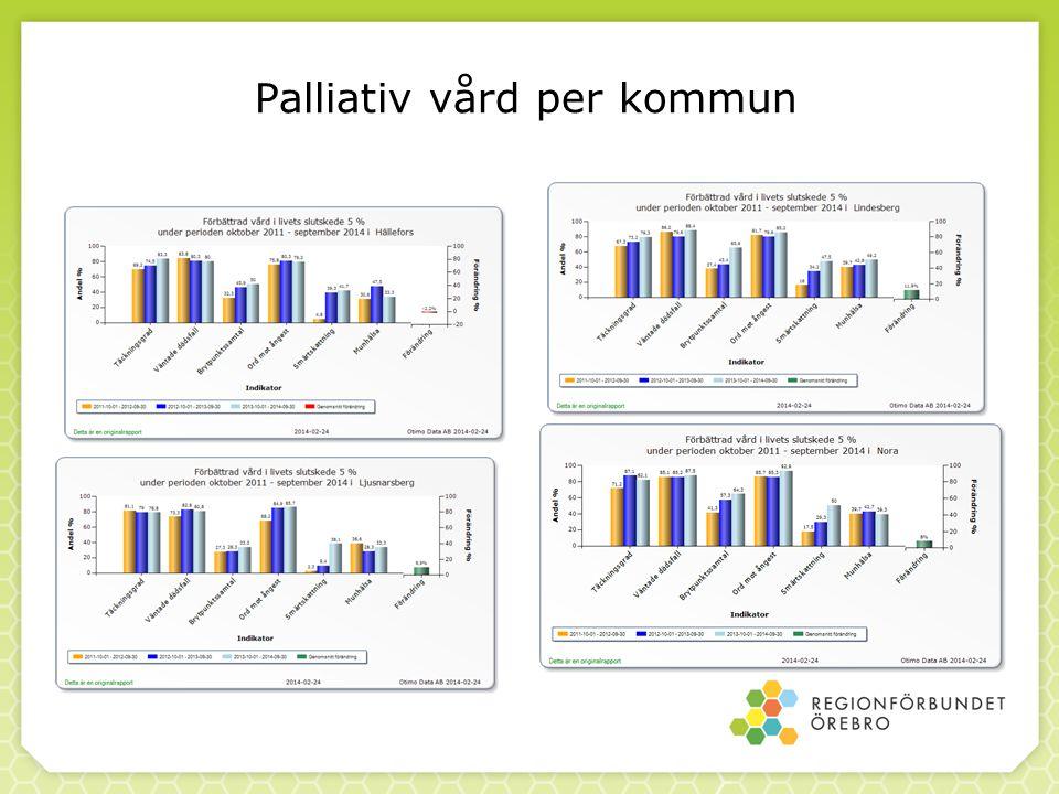 Palliativ vård per kommun