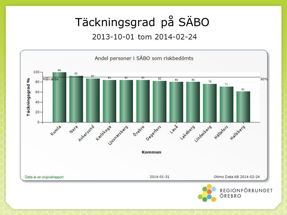 Täckningsgrad på SÄBO 2013-10-01 tom 2014-02-24