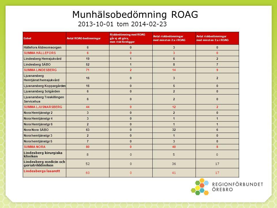 Munhälsobedömning ROAG EnhetAntal ROAG-bedömningar Riskbedömning med ROAG går ej att göra, men risk föreligger Antal riskbedömningar med minst en 2:a
